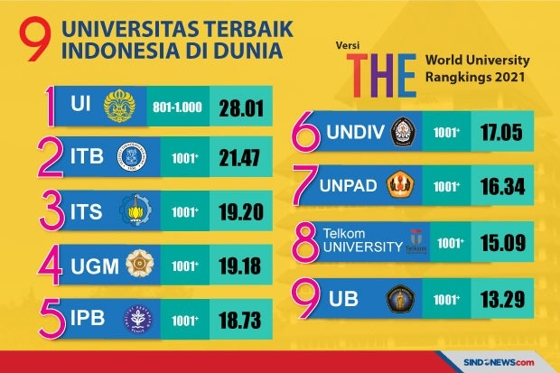 University Ranking 2021