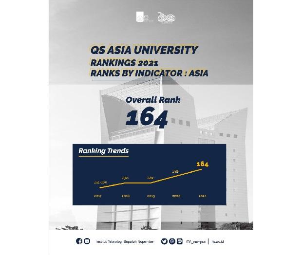 Naik 34 Peringkat, ITS Ranking 164 di QS Asia University Rangkings 2021