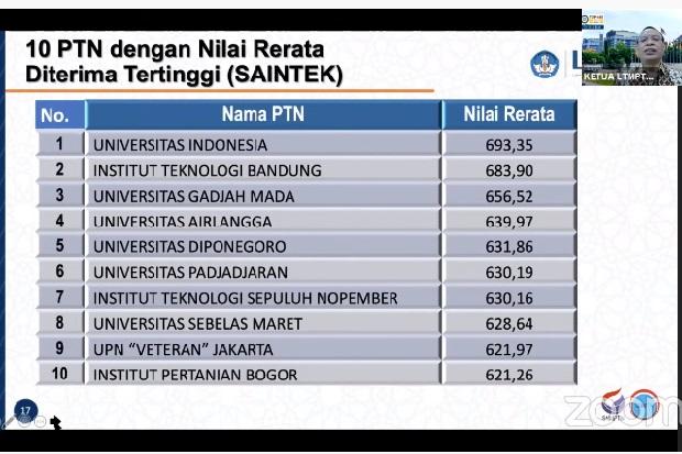 Daftar 10 PTN dengan Nilai Rerata Tertinggi di Kelompok Saintek, UI Juara